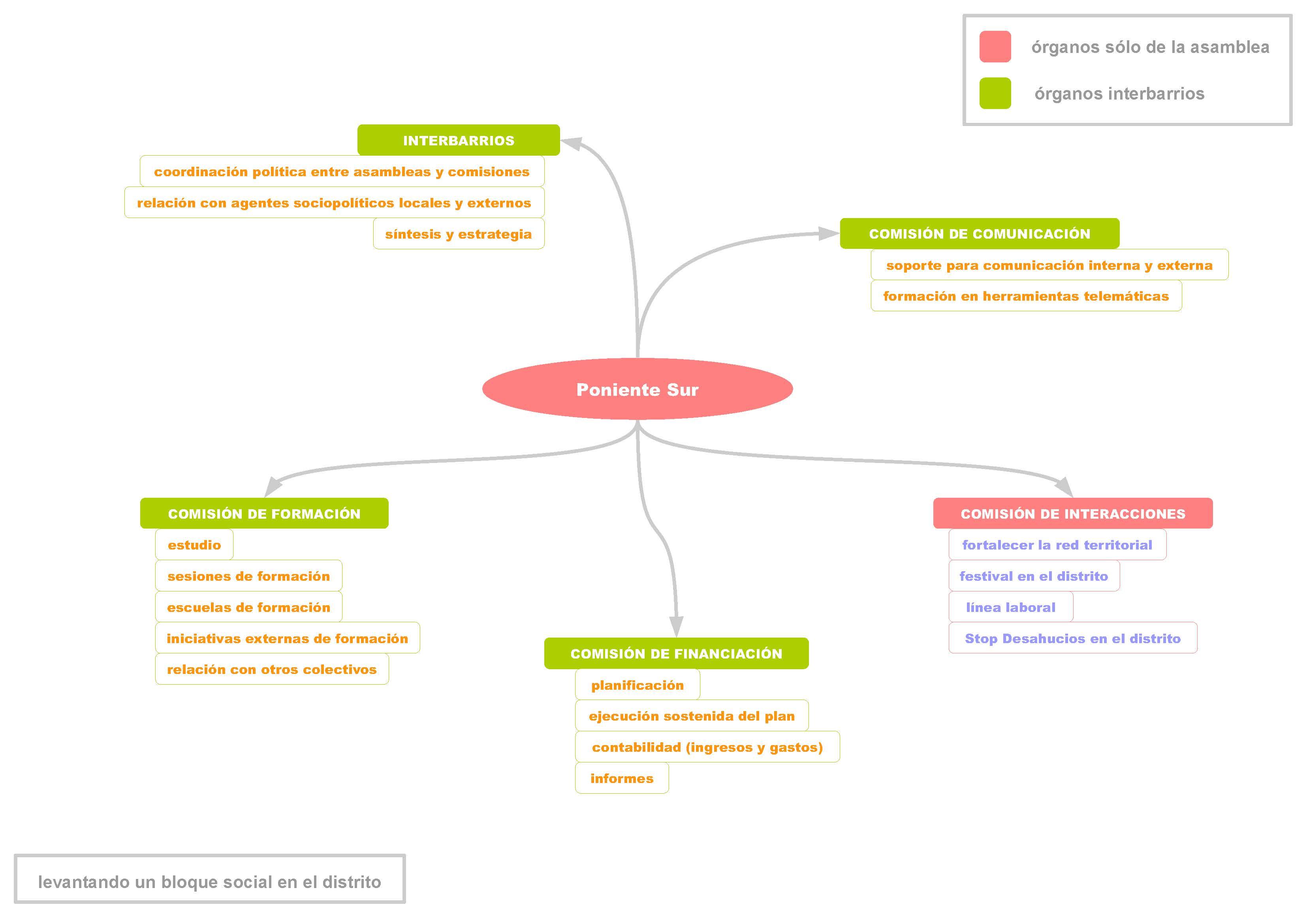 20130119 APS - Organigrama